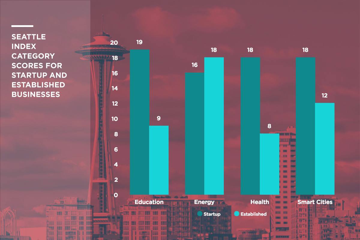 seattle wa performs well in tech sectors